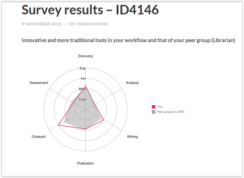 Utrecht University's research habits survey https://101innovations.wordpress.com/