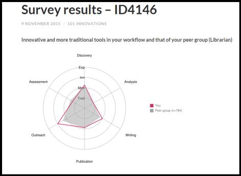 Utrecht University's research habits survey https://101innovations.wordpress.com/